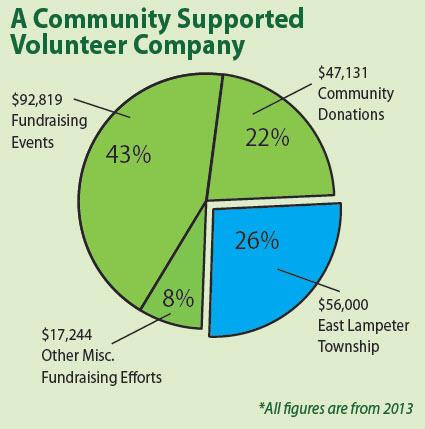 2013fundraising