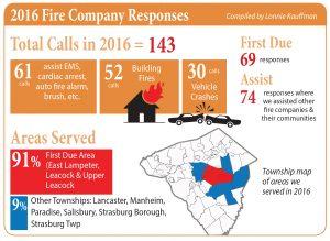 2016 Fire Responses