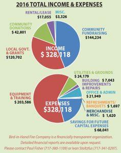 Financial Report 2